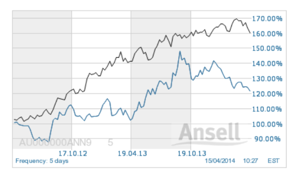 Ansell shares 2yr v Index