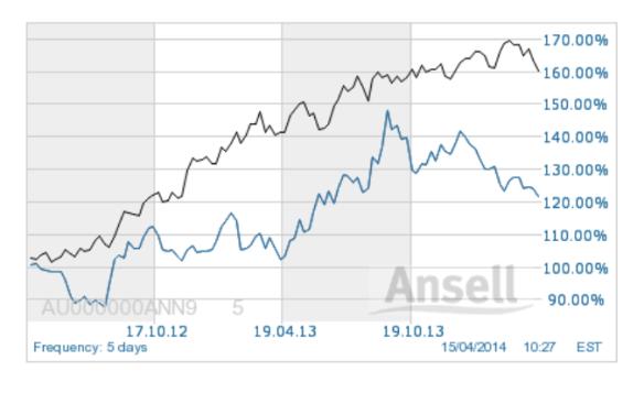 Ansell shares 2yr v Index